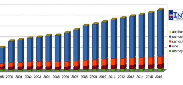 Liczba zarejestrowanych pojazdów w Polsce w latach 1990-2016