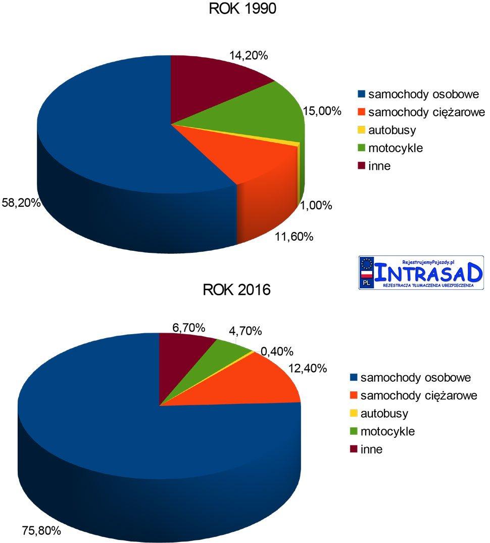 Liczba zarejestrowanych pojazdów w Polsce w procentach