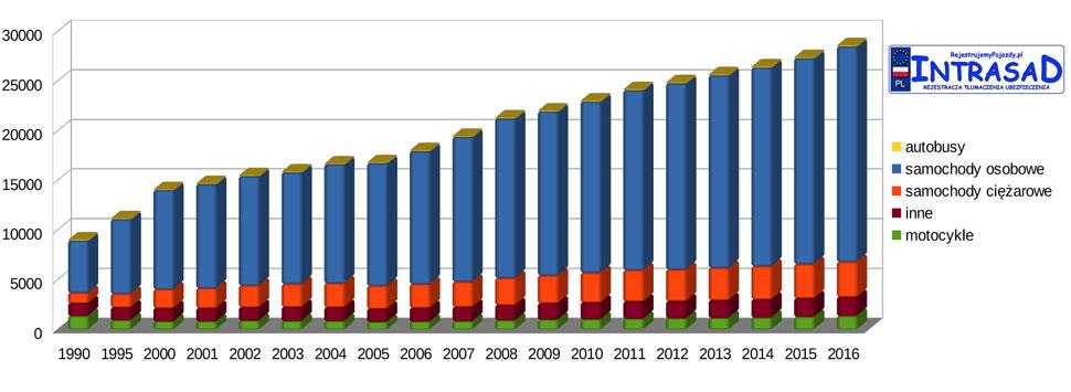Liczba zarejestrowanych pojazdów w Polsce w latach 1990 - 2016